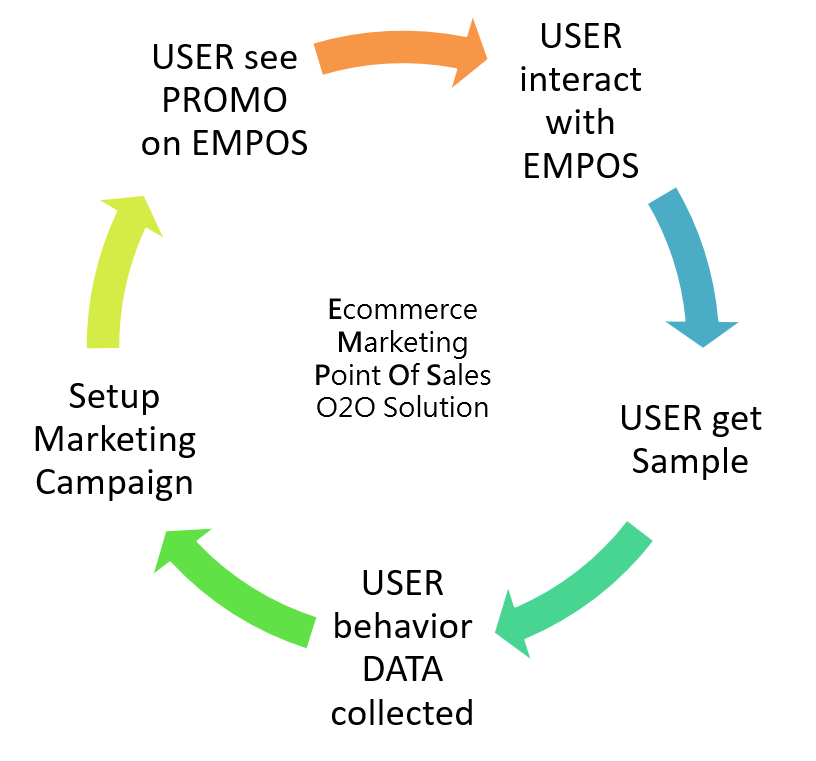 New Retail model of EMPOS